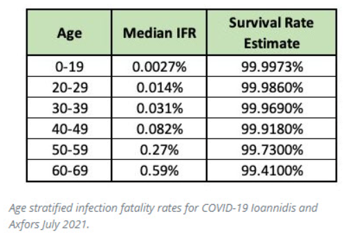 IFR Dr. Ioannidis Stanford Infection Survival Rate IFR covid